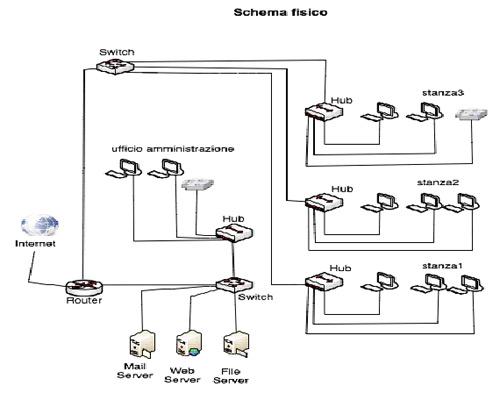 Schema Cablaggio Wikipedia : Schema fisico cablaggio fare di una mosca