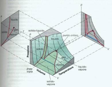 pin diagramma p t acqua pt r134a on pinterest. Black Bedroom Furniture Sets. Home Design Ideas