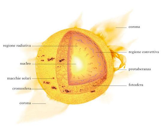 Il sole struttura e fenomeni treccani il portale del - Portale del sole ...