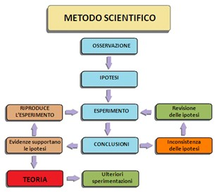 Metodo scientifico sperimentale