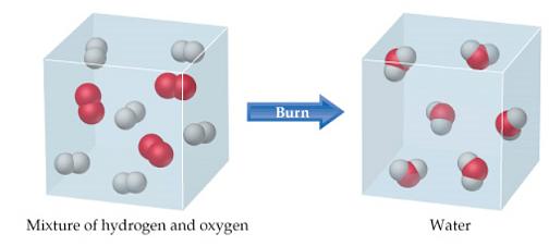 Le trasformazioni chimiche sono comunemente chiamate reazioni chimiche