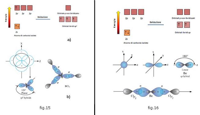 Come determinare il tipo di ibridazione degli orbitali di un atomo