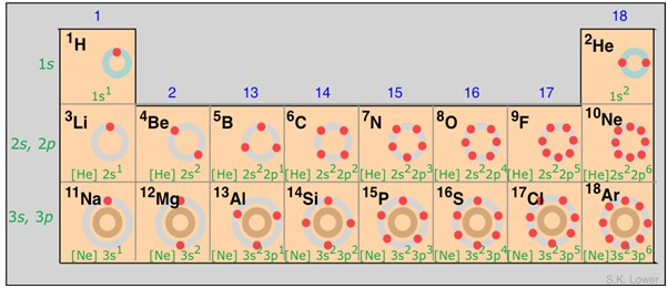 La tavola periodica degli elementi treccani il portale - Tavola periodica degli elementi con configurazione elettronica ...
