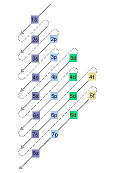 La tavola periodica degli elementi treccani il portale - Tavola periodica configurazione elettronica ...