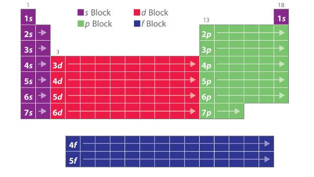 La tavola periodica degli elementi treccani il portale del sapere - Quanti sono gli elementi della tavola periodica ...