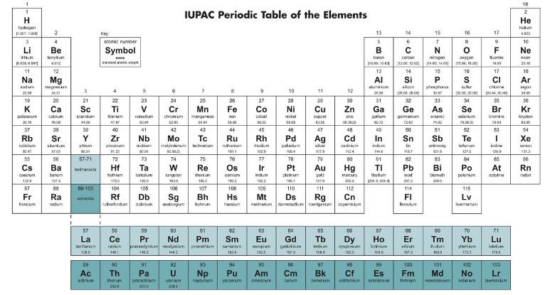 La tavola periodica degli elementi treccani il portale - Tavola periodica in inglese ...