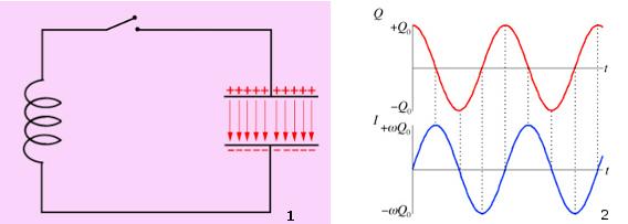 Circuito Lc : Le onde elettromagnetiche treccani il portale del sapere