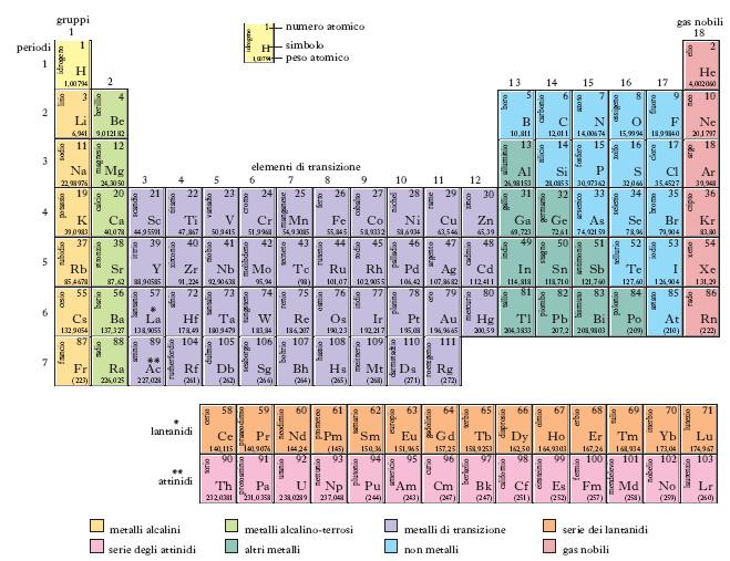 La radioattivit treccani il portale del sapere - A tavola con gli hobbit pdf ...