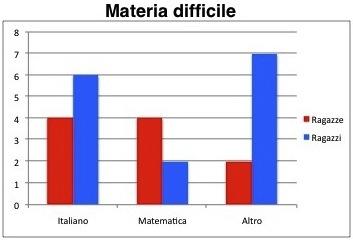 Statistica: Tabelle e grafici   Treccani, il portale del sapere