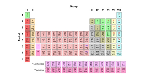 Oltre la tavola periodica tecnologia atlante treccani il portale del sapere - Tavola periodica di mendeleev ...