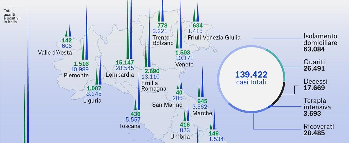 1.450.000 casi nel mondo. In Italia i dati migliorano ancora!