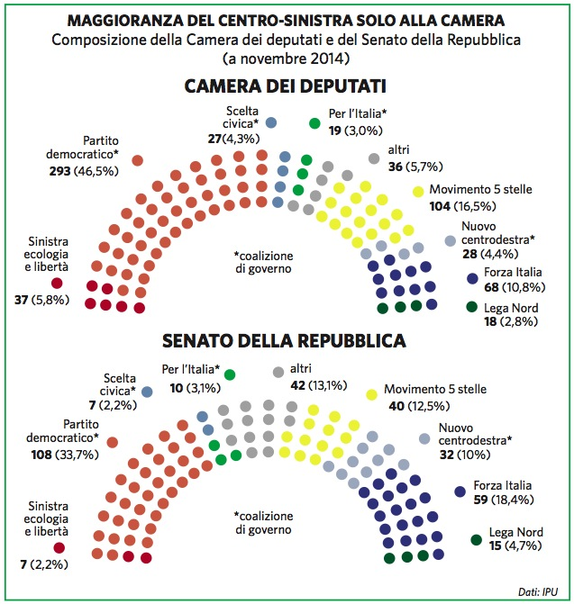 Italia paesi geopolitico for Numero senatori e deputati in italia