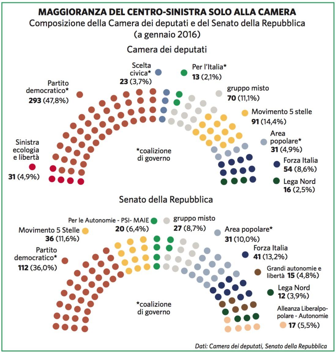 Italia paesi geopolitico for Parlamento composizione